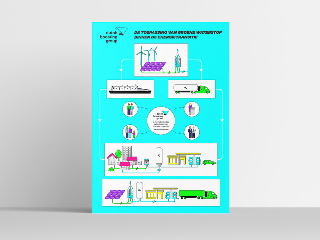 Dutch Boosting Group Infographic ontwerp poster